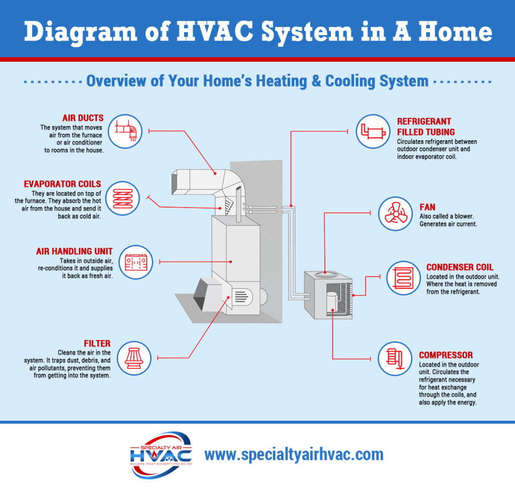 AC HVAC Murrieta CA